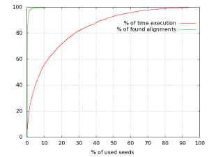 Using seed ratio to speedup Plast